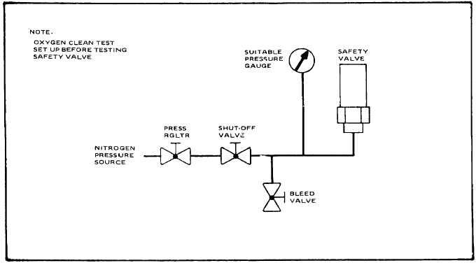 Figure 6 4 Typical Safety Valve Test Setup Oxygen
